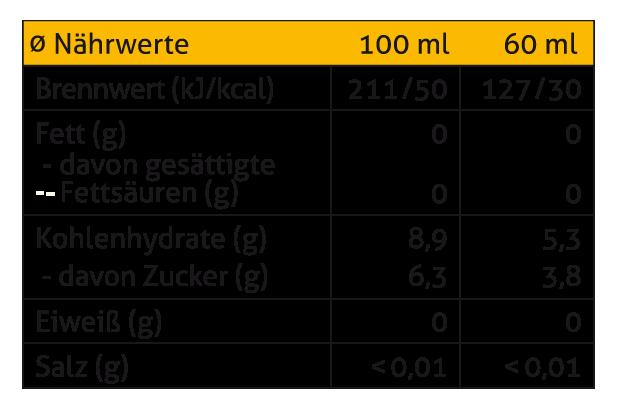 Durchschnittliche Nährwerte 100ml / 60 ml: